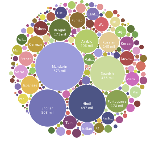 svetovni jeziki
